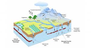 Managed aquifer recharge taps nature's strategy for storing and cleansing water by moving it underground. Graphic courtesy of INOWAS