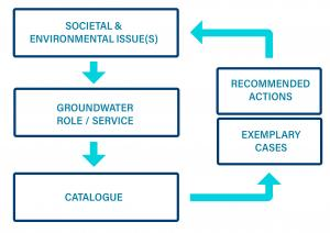 Catalogue on groundwater management and governance tools, measandures and instruments