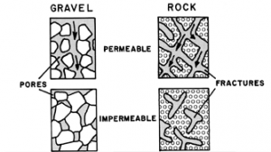 Illustration of permeable and impermeable geological formations (USGS, 2001)
