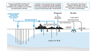 Urban Groundwater